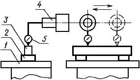 Параллельность траектории перемещения оси шпинделя рабочей поверхности стола (для горизонтальных станков)