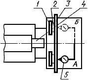 Перпендикулярность рабочей поверхности упорного угольника оси вращения шпинделя (для горизонтальных станков)