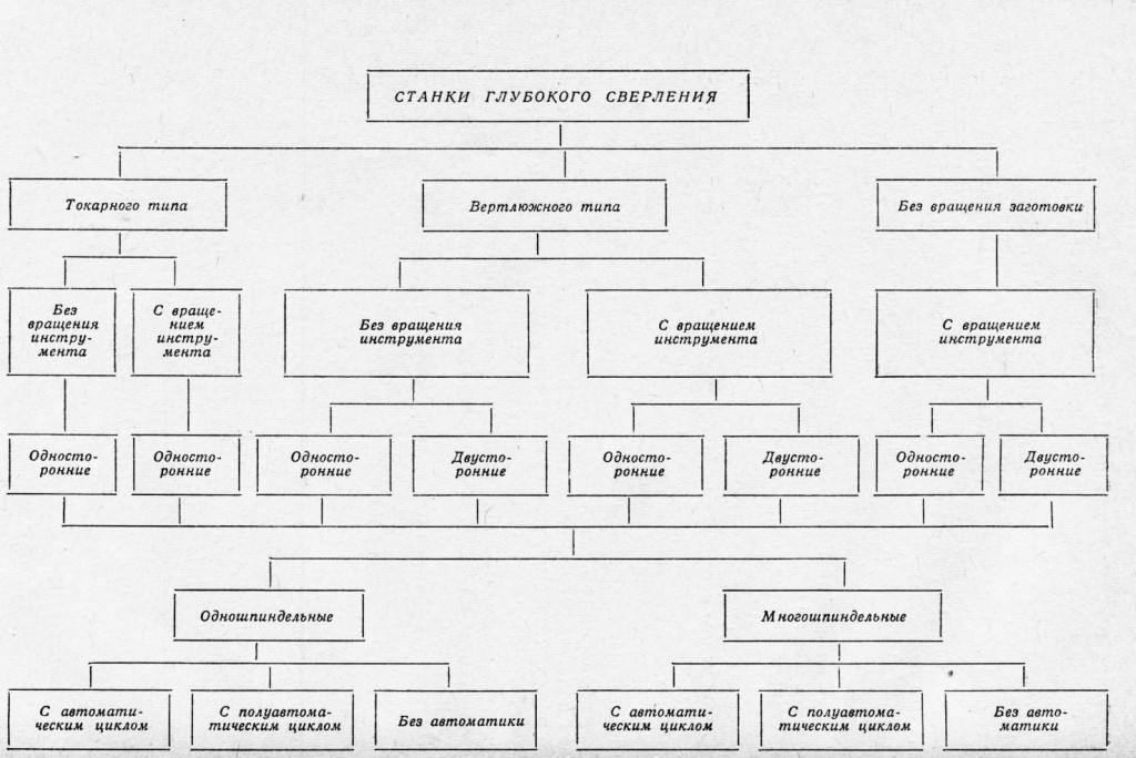 Таблица по классификации станков для глубокого сверления