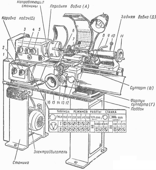 инструкция к токарному станку тв-4