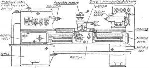 Основные узлы токарно-винторезного станка