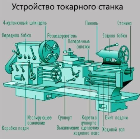 Основные узлы токарного станка по металлу
