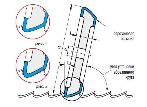 Принцип заточки ленточных полотен