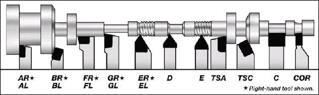 Види токарних різців та їх призначення