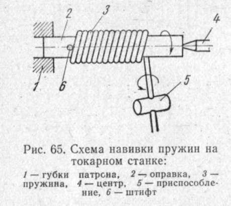 Схема навивки пружины на токарном станке