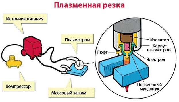 Принцип работы установки плазменной резки