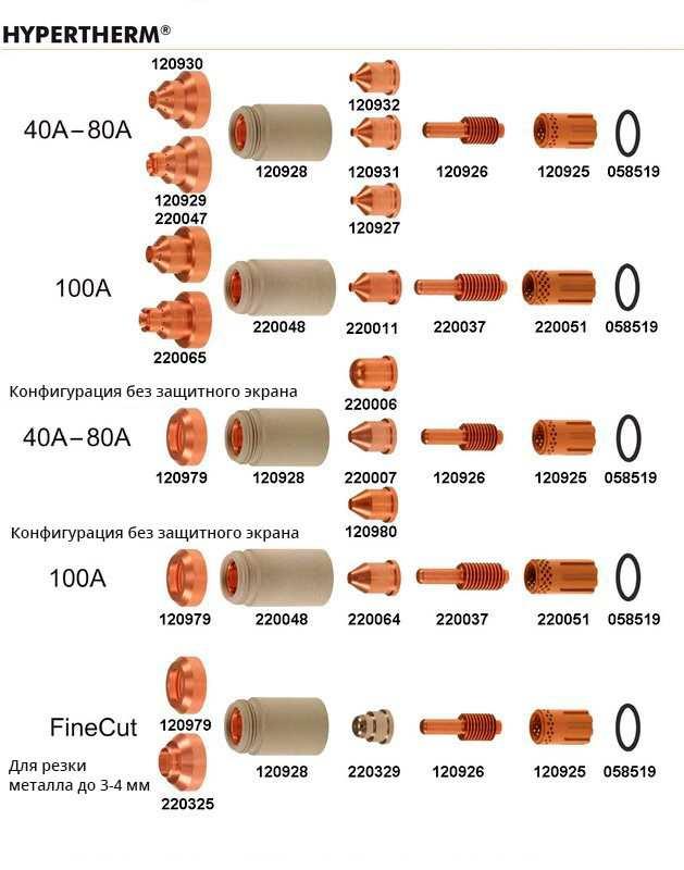 Комплекты расходных деталей Hypertherm системы Powermax на силу тока до 100А