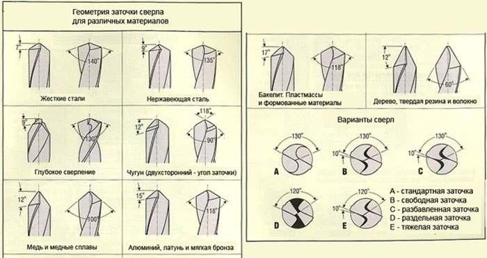 Геометрия заточки сверла для различных материалов