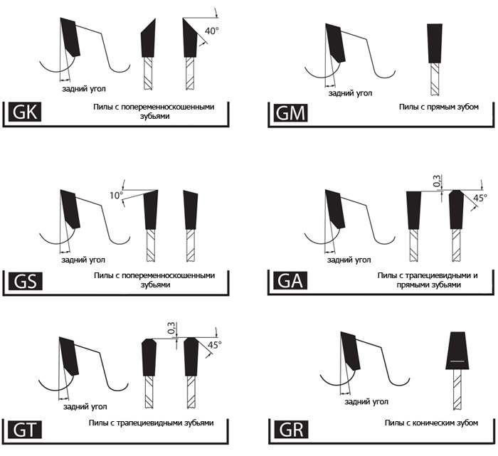 Типы зубьев дисковых пил