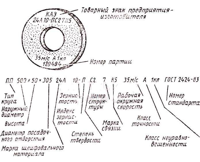 Схема маркировки шлифовального круга