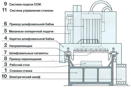 Схема прецизионных плоскошлифовальных станков