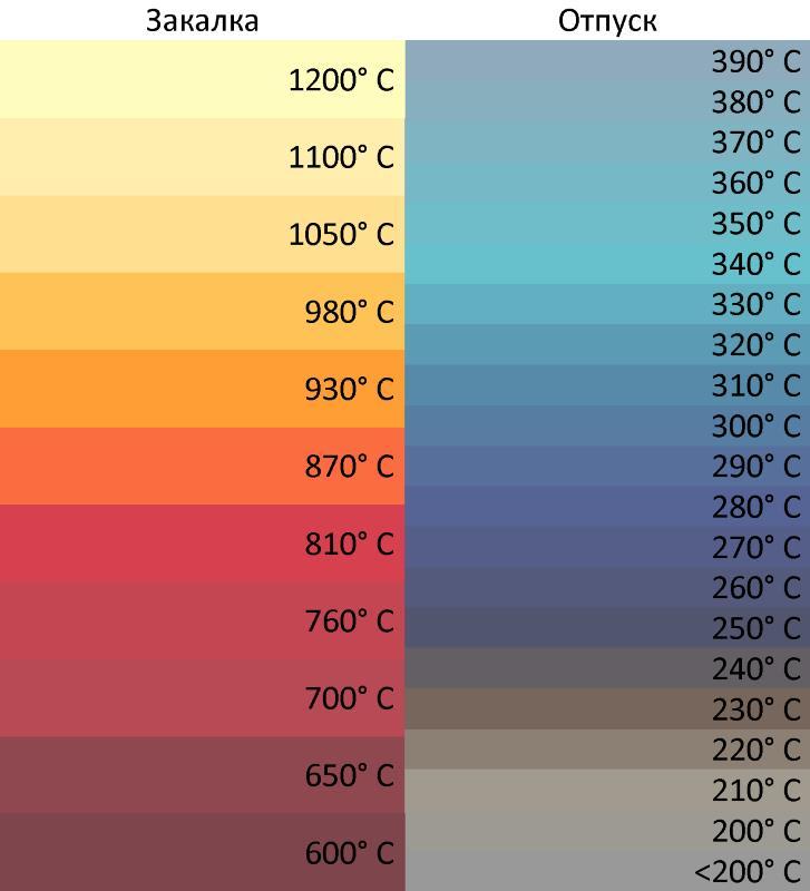 Температура заготовки в зависимости от цвета при нагреве
