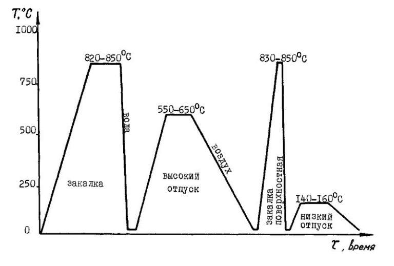 адресу: график термической обработки сталь 15 рамках