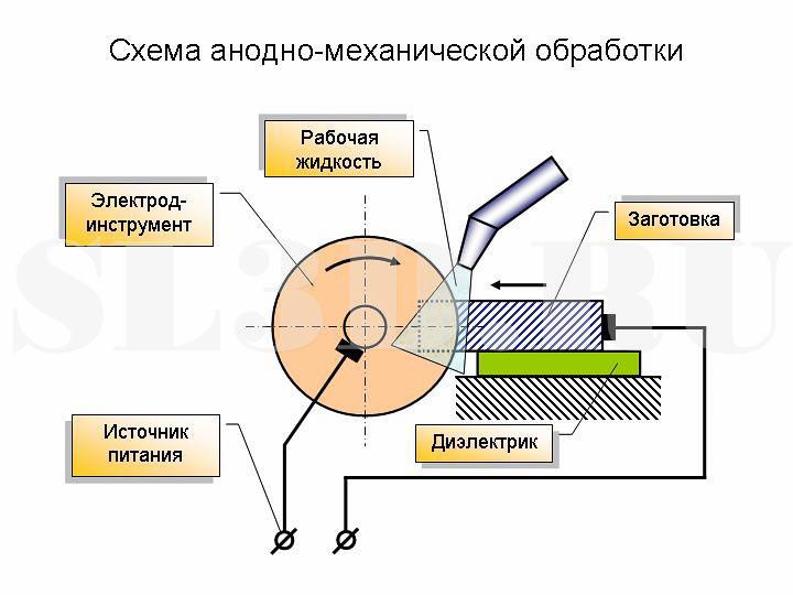 Анодно-механическая обработка