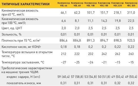 Характеристики индустриальных масел Роснефть Компрессор VDL