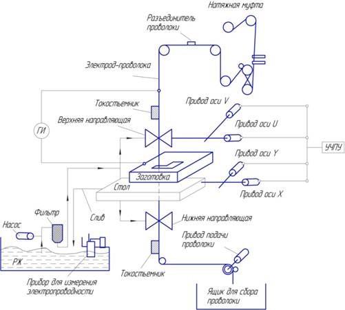 Электроэрозионный станок