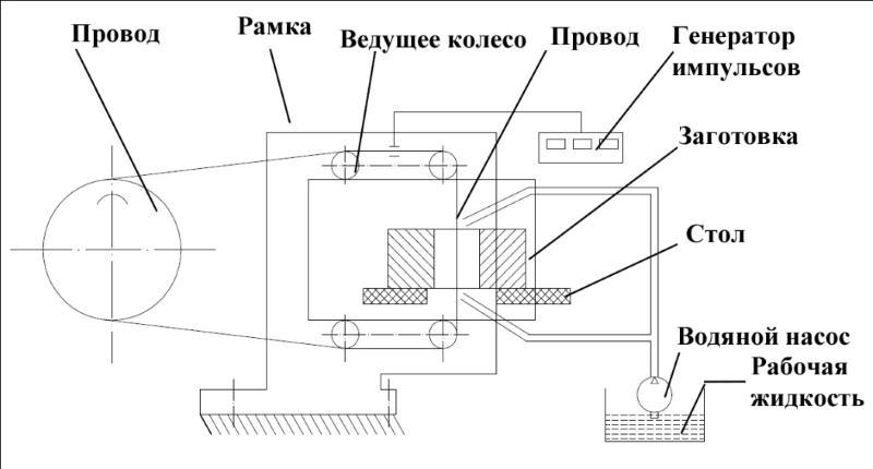 Схема 2 электроэрозионной обработки