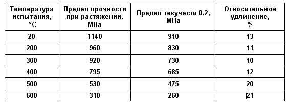 Технологические свойства 40Х13
