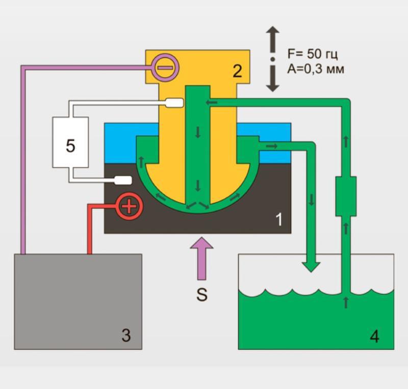 Технология электрохимической обработки