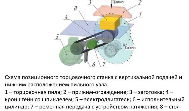 Схема позиционного торцовочного станка