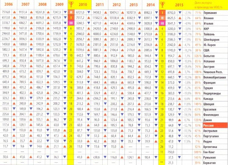 Импорт МОО и КПО в 2006-2015