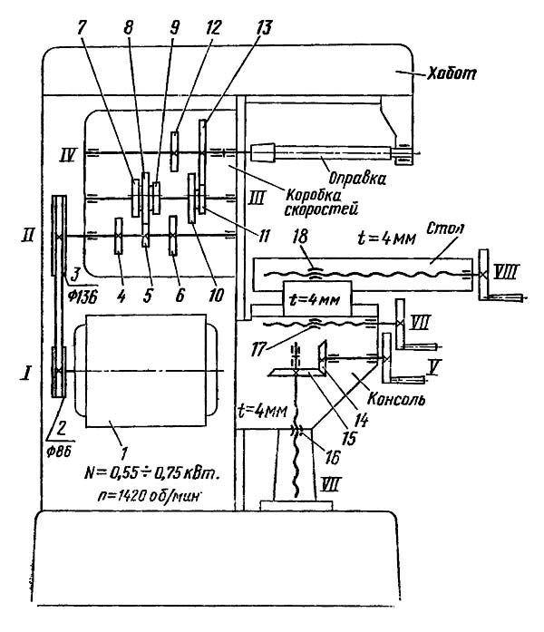 Устройство станка НГФ 110 Ш4 и его кинематическая схема