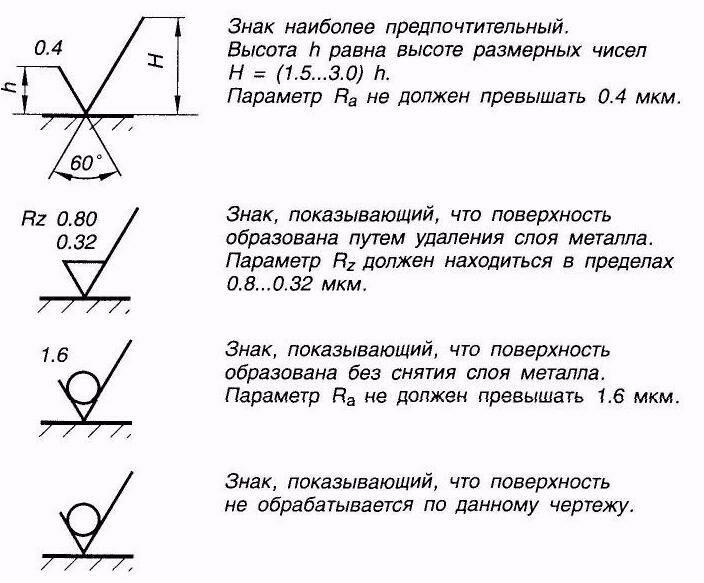 Символы для обозначения шероховатости