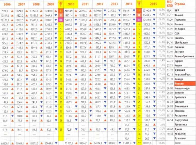 Экспорт МОО и КПО 2006-2015