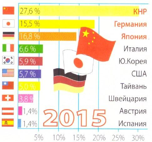 Страны-производители МОО и их доля (%) в мировом производстве