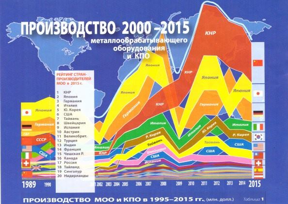 Производство МО и КПО 2000-2015 гг.