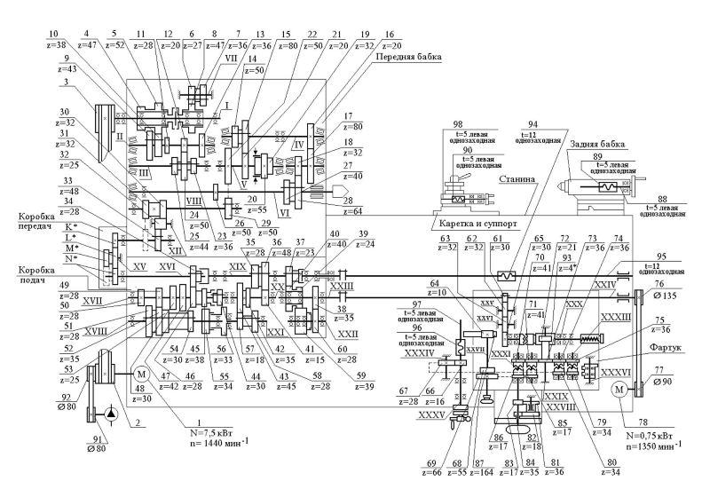Кинематическая схема станка 16в20
