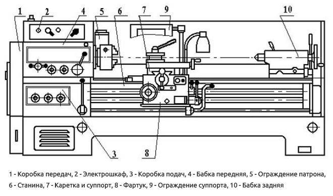 Основные узлы станка 1В62Г