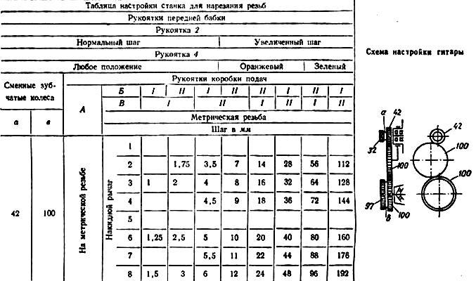 Таблица настройки станка для нарезания резьб
