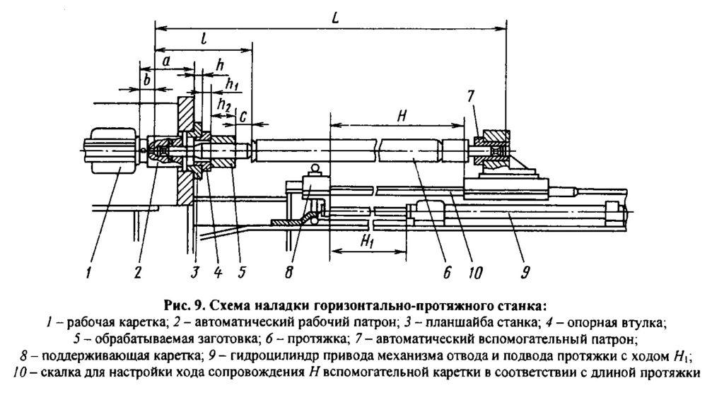 Схема наладки горизонтально-протяжного станка
