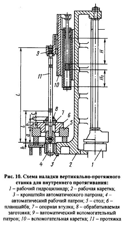 Горизонтально протяжные станки оснастка методы измерения износа режущих инструментов
