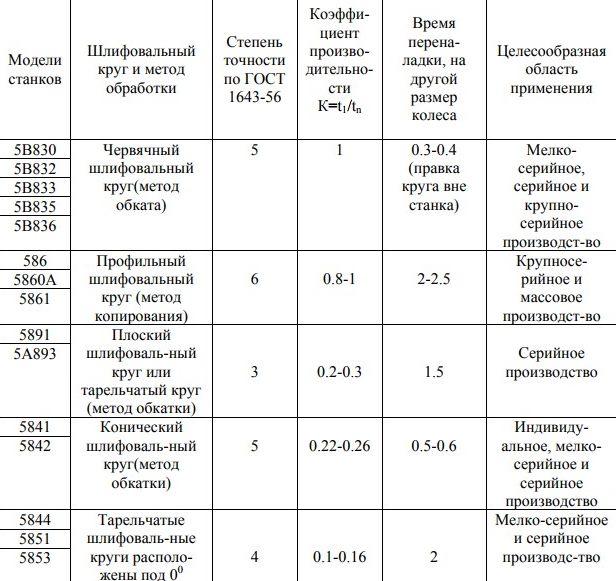 Сравнительная таблица зубошлифовальных станков