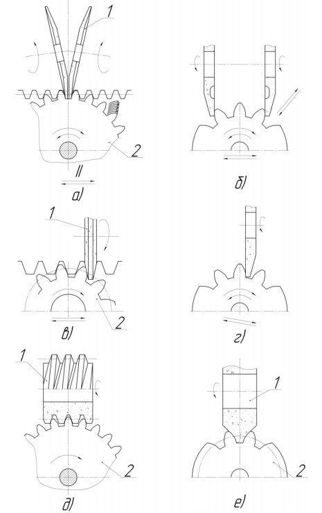 Схемы работы зубошлифовальных станков
