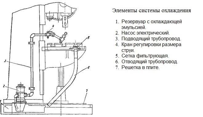 Устройство системы охлаждения вертикально-сверлильного станка 2А135