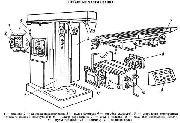 Составные части фрезерного станка 6Т82Г