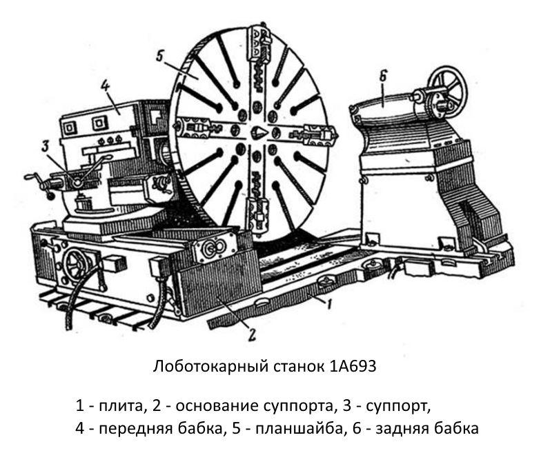Устройство лоботокарных станков на примере 1А693