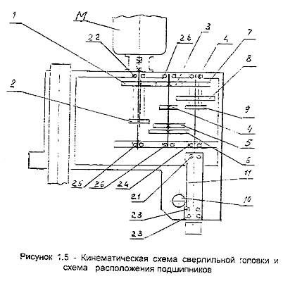 Кинематическая схема сверлильной головки станка ГС2116К
