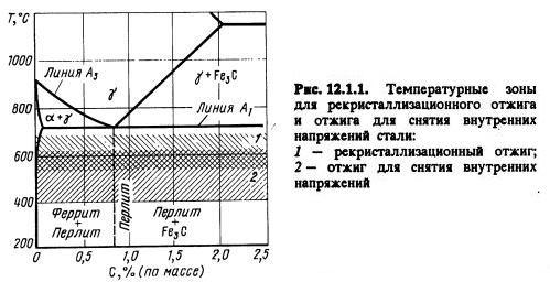 Температурные зоны для рекристаллизационного отжига