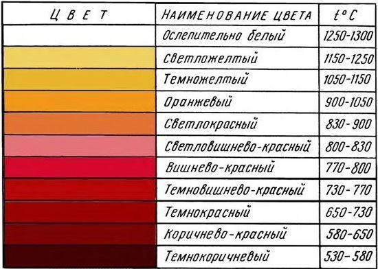 Цвета каления стали