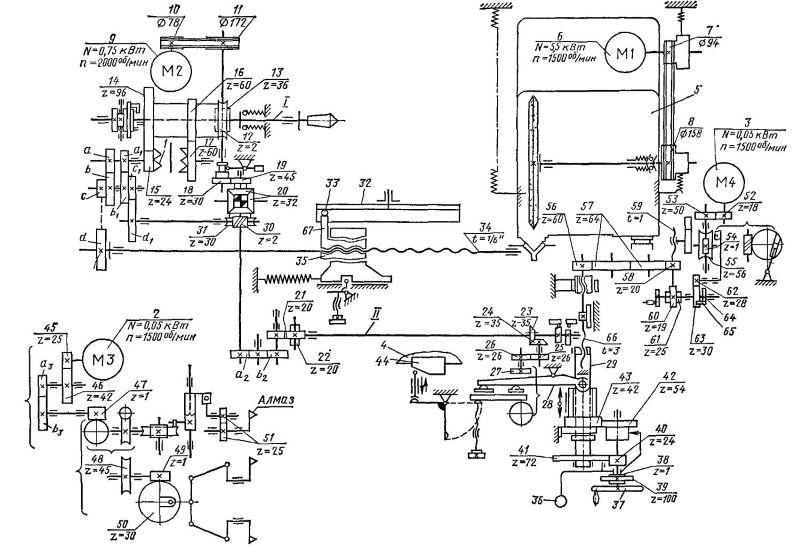 Кинематическая схема резьбошлифовального станка на примере модели 5822М