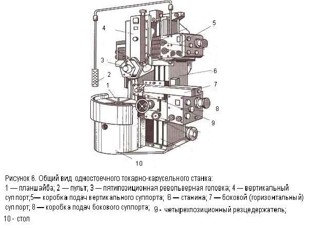 Основные части одностоечного токарно-карусельного станка