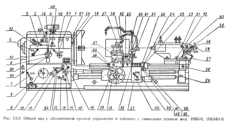Общий вид с обозначением органов управления станка 1Н65