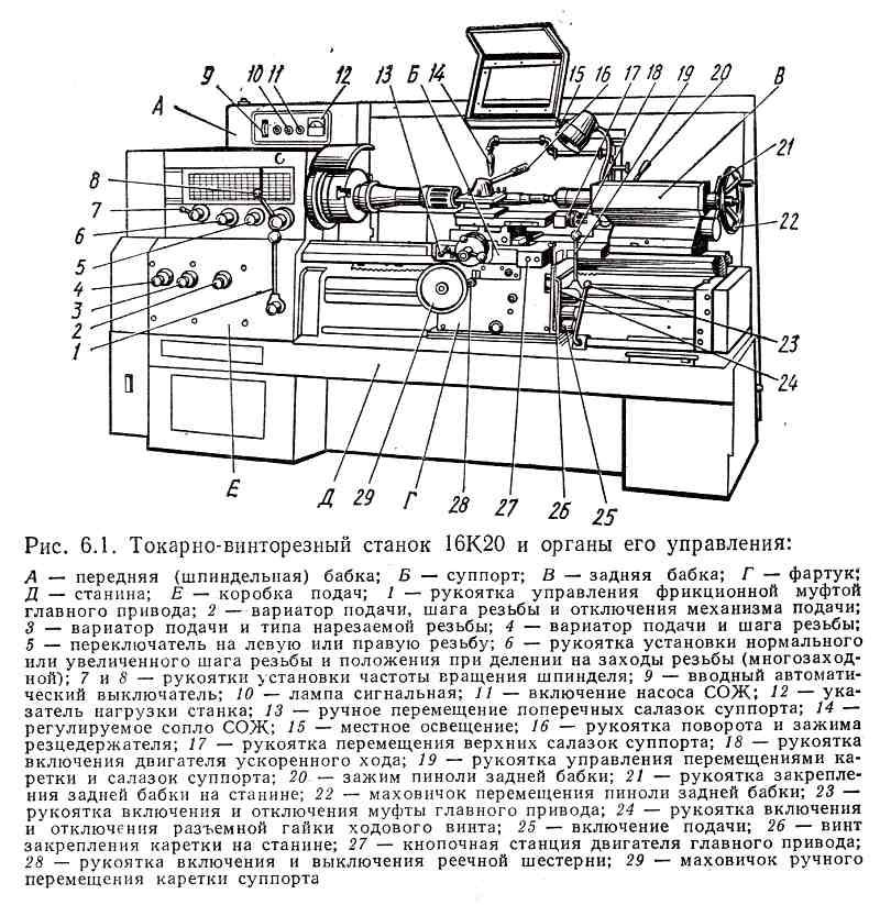 Органы управления токарно-винторезных станков на примере модели 16К20