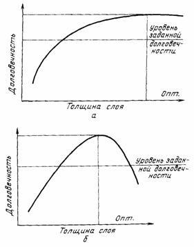 Долговечность изделия в зависимости от толщины алитированного слоя