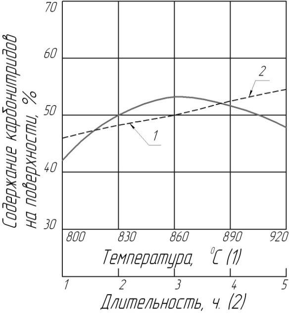 Влияние температуры и длительности на глубину нитроцементации