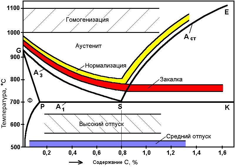 Оптимальные температуры нагрева при различных видах термообработки
